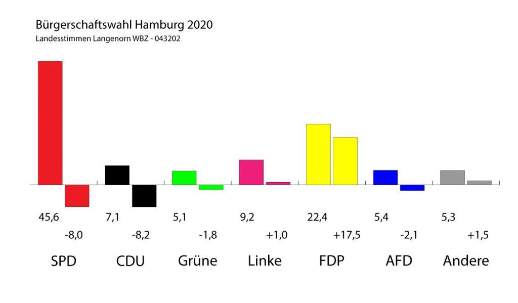 Verfälschendes Wahlergebnis in Langenhorn