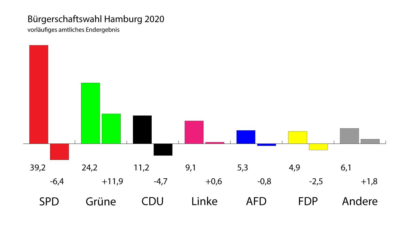 Amtliches Endergebnis der Bürgerschaftswahl Hamburg 2020