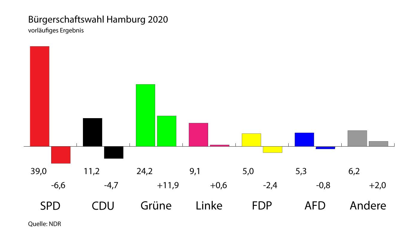 Vorläufiges Ergebnis der Bürgerschaftswahl Hamburg 2020