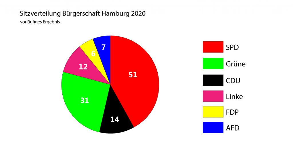 Sitzverteilung der Bürgerschaft Hamburg 2020