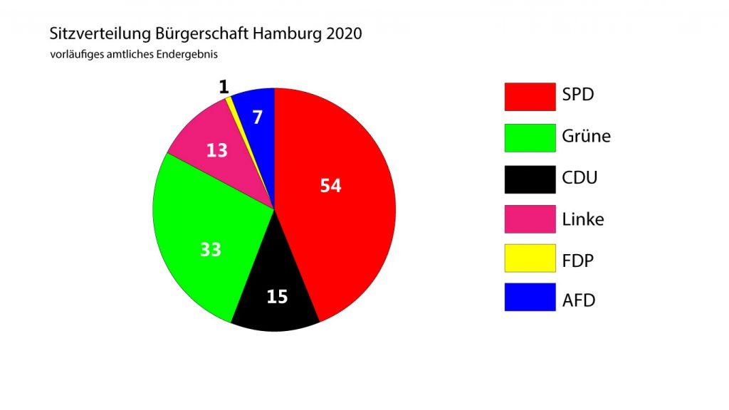 Sitzverteilung in der Hamburger Bürgerschaft